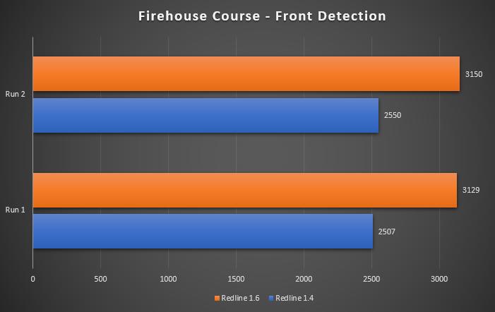 Redline 360c 1.6 front results by BagNDrag