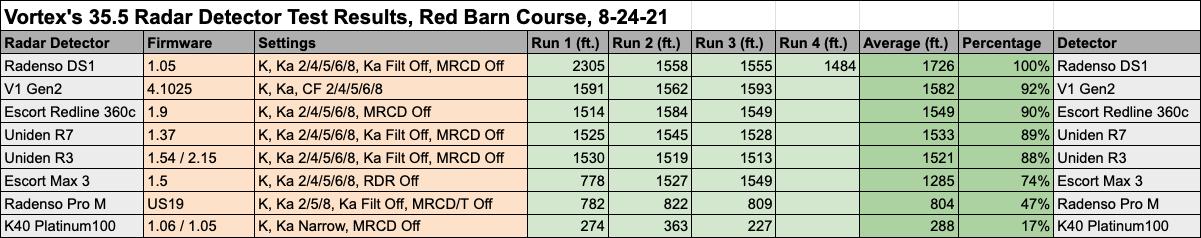 35.5 Test Data