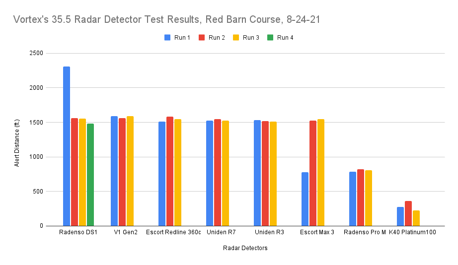 35.5 Test Chart