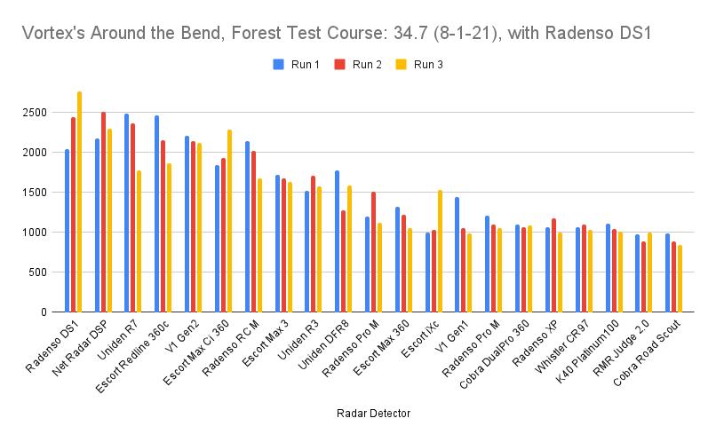 Radenso DS1 Test Chart