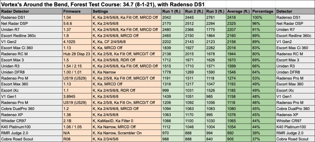 Radenso DS1 Test Data