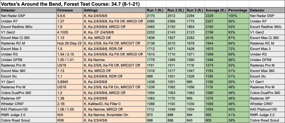 Test Results Data