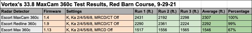 33.8 MaxCam Test Data