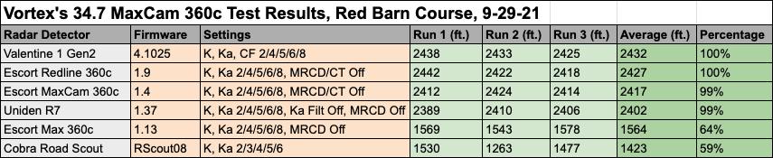 34.7 MaxCam Test Data