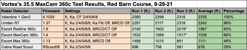 35.5 MaxCam Test Data