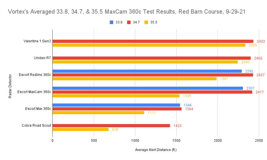 Averaged MaxCam Chart